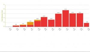 Chart Sept 2013 km kørte til september